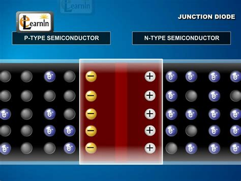 pn junction diode animation free formation and properties of junction diode physics