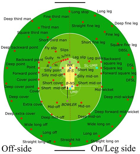 Points Of Cricket Explained by The Mysteries Of Cricket Revealed Part Two Gb Mag