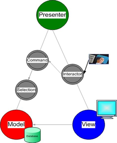 design pattern web server design codes mvp model view presenter design pattern