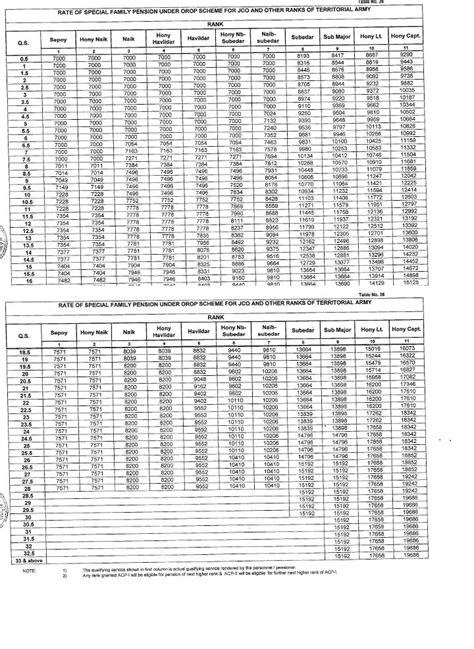circular no 547 pcdapension nic in circular 547 table