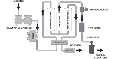 oxygen concentrator diagram oxygen concentrator modular amsons technologies