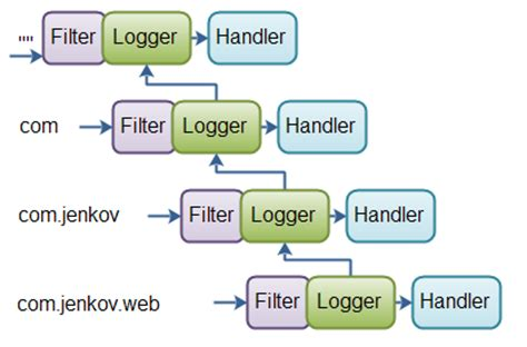 tutorial java logging java logging logger hierarchy