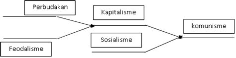 Dialektika Pencerahan kritik marx terhadap kapitalisme bebas berfikir