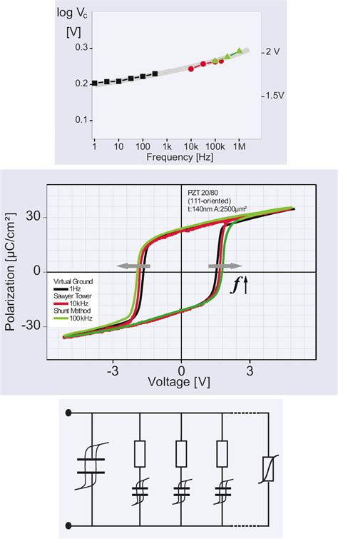 impedance of a capacitor in laplace domain capacitor voltage frequency domain 28 images ac capacitance and capacitive reactance in ac