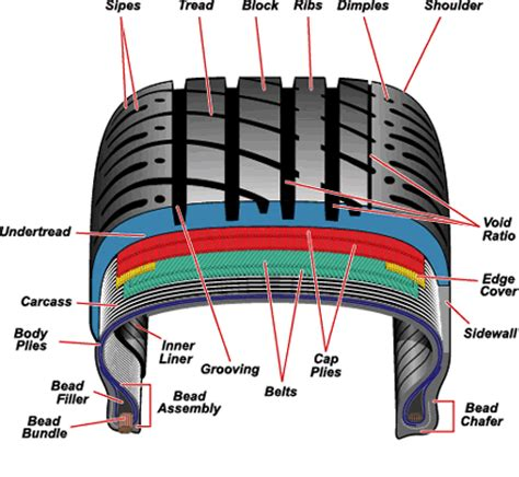 tire section when the state says quot eight ply tires are recommended