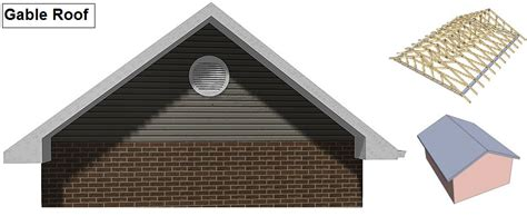 What Is A Gable Gable Related Keywords Suggestions Gable