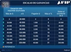 Aumento Minimo No Imponible De Ganancias 2017 27 941