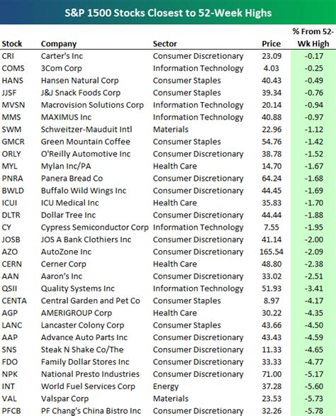 52 states of america list stocks closest to 52 week highs seeking alpha