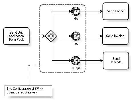 introduction to bpmn gateways