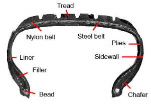 What Material Are Car Tires Made Of Tire Manufacturing