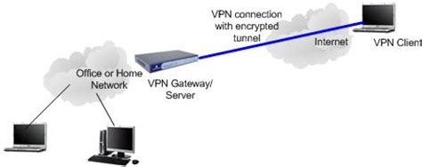 home network design with remote access virtual private network vpn introduction