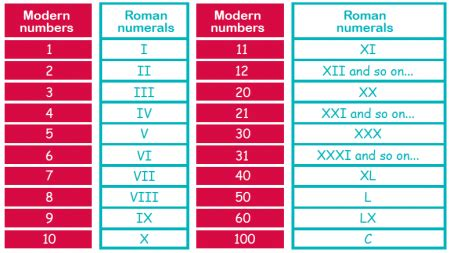 Time Table Chart 1 100 Roman Numerals Explained For Parents Reading Roman
