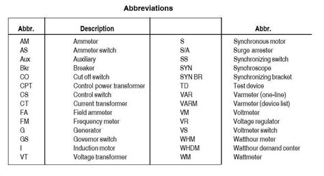 excellent electronic diagram symbols and abbreviations