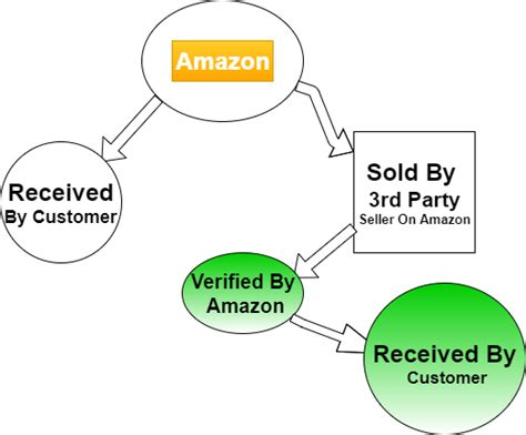 amazon meaning what does fulfilled by amazon mean key differences