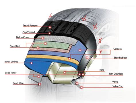 Home Design Examples tyre structure nankang tyres