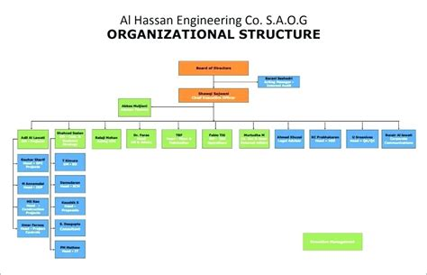 Org Chart Excel Template Company Organizational Chart Organisation Chart Org Chart Template Free Microsoft Organizational Chart Template Free