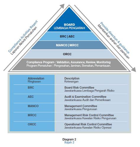 bank compliance corporate governance bank islam malaysia berhad
