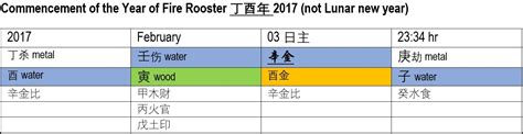 new year 2016 rooster forecast new year 2016 rooster forecast 28 images horoscopo