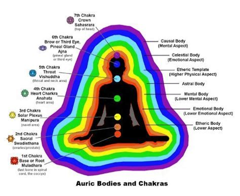 is the color of your energy how to read auras what is the meaning of each color