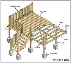 design deck application mycarpentry woodworking projects using basic carpentry