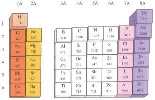 Periodic Table With Ionization Energy Np Apchemistry Chapter8