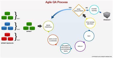 agile testing methodology diagram pin by steve on product development