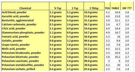 How Many Grams In A Table Spoon by How Many Teaspoons In A Tablespoon Wine Grape