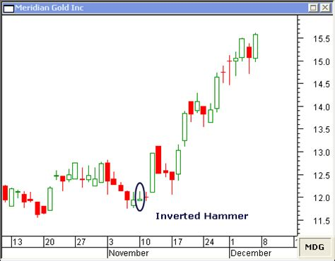 candlestick pattern for gold inverted hammer candlestick and shooting star candlestick