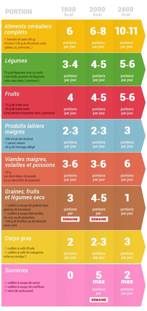 regime alimentare ipocalorico quelques liens utiles