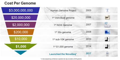 illumina sequencing cost illumina lower sequencing costs are unleashing a genetics