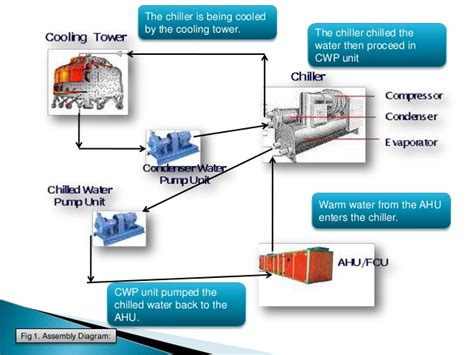 chiller unit diagram water cooled chiller diagram water free engine image for