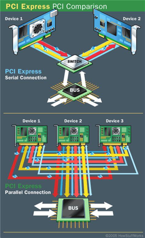 pci express connection speeds pcie connection speeds