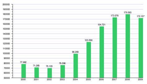 impuesto sobre el valor aadido espaa wikipedia la econom 237 a de chile wikipedia la enciclopedia libre