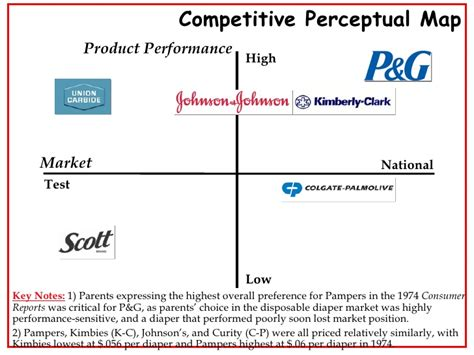 perceptual map template competitive positioning map pictures to pin on