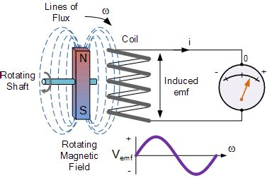 principle of electromagnetic induction in atm electromagnetic induction and faradays