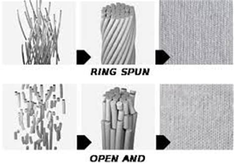 difference between corded and combed yarn what is the difference between ring spun and soft spun