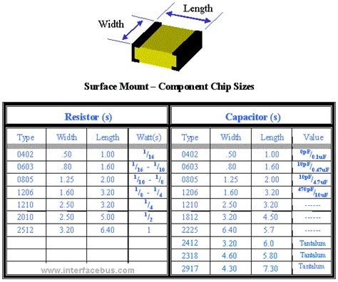 smd resistor height mechanical dimensions for capacitor chip devices sm package sizes