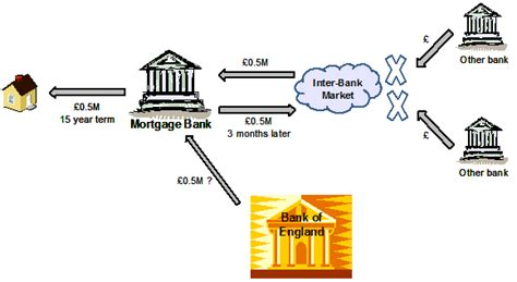 how a bank works the credit crunch so what for it and operations how