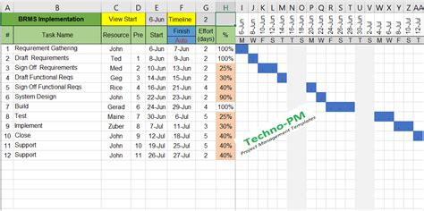 Gantt Chart Excel Template Free Project Management Templates Chart Excel Template