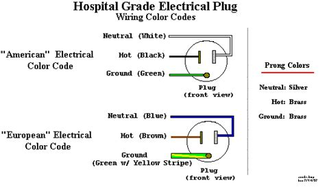 house electrical wiring colours european wire color code wiring diagram