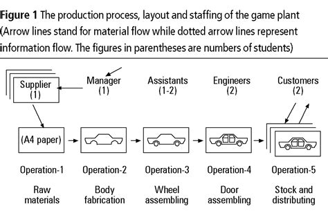 product layout production operation management