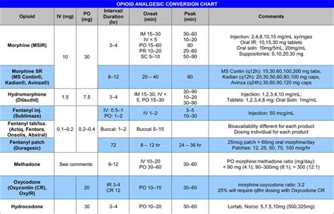 Opioid Conversion Table Pdf by Free Opioid Analgesic Conversion Chart Pdf 1 Page S