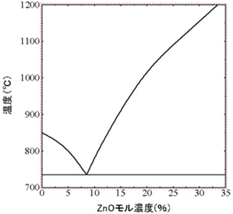 zno phase diagram zink oxide
