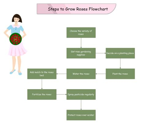 process steps template growroses process steps free growroses process steps