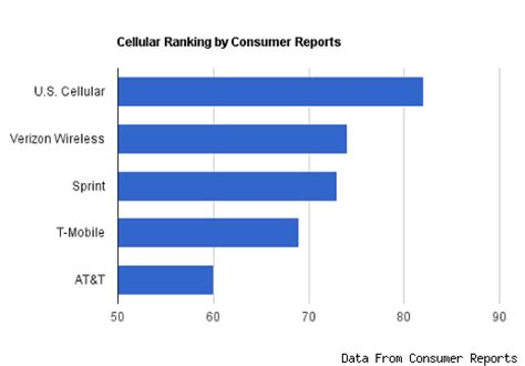 Phone Lookup Consumer Reports Consumer Reports Ratings Image Search Results