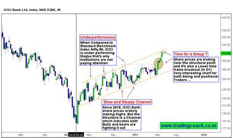 icici bank price 3 stocks in price setups list investing