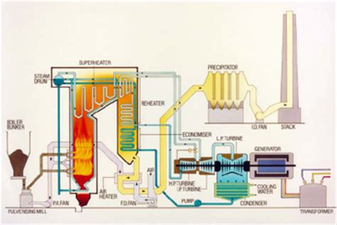 layout of conventional thermal power plant build industrial pakistan thar coal deposits need to