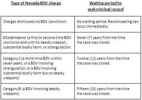 Seal Criminal Record Nevada Las Vegas Criminal Lawyers Explain Nv Quot Battery Domestic