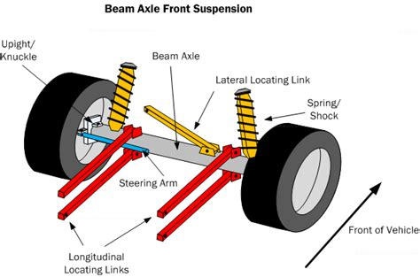 html tutorial and exles image gallery beam axle