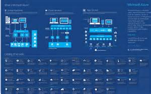 visio enterprise architecture template azure infographics and visio templates ken cenerelli